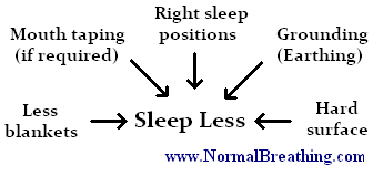 How to sleep less (chart)