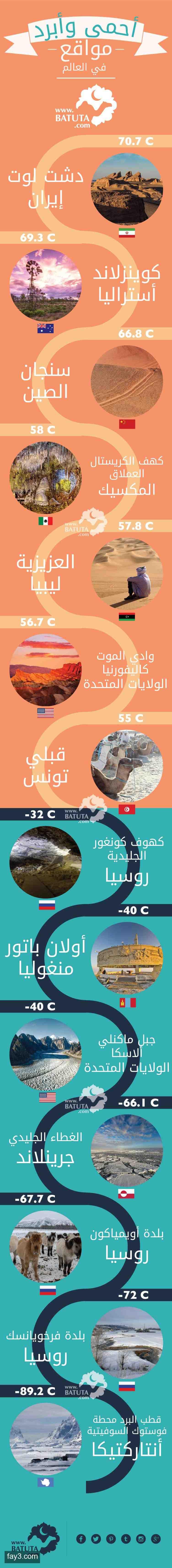 انفوجرافيك أحمى وأبرد مواقع في العالم Travel Around The World City Travel Infographic