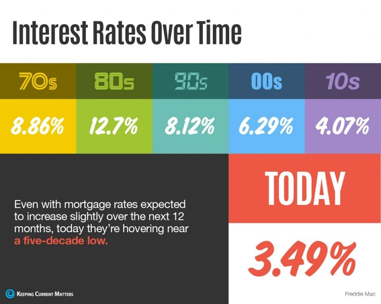 Interest Rates Over Time Infographic Interest Rates Mortgage Rates Loan Interest Rates
