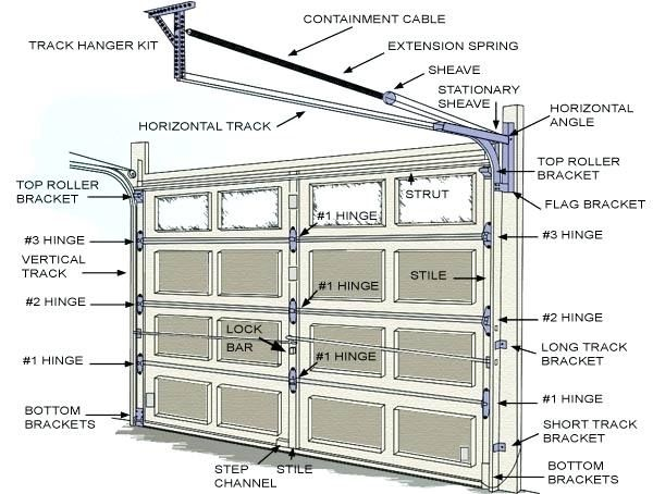 b706d472bb9bc4804c1f7c07f4273c64 Raynor Garage Door Wiring Diagram on