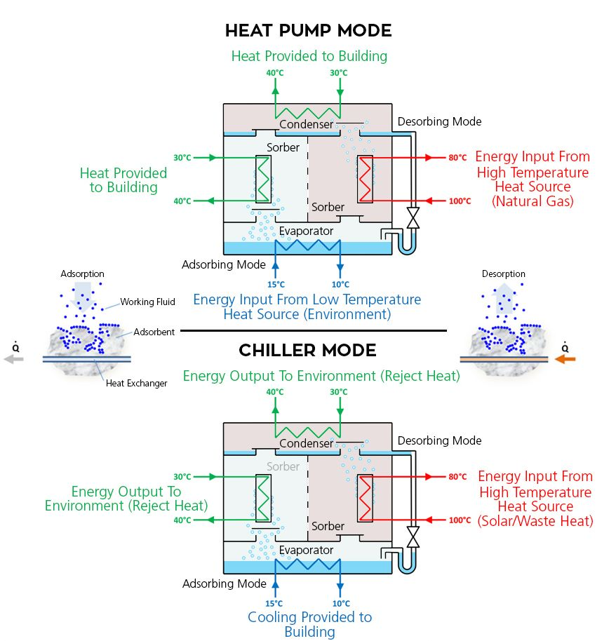 Image Result For Adsorption Cooling System Heat Pump Cooling