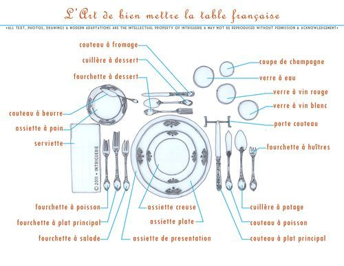 french table setting | Translation of the pieces of the place setting from French to English  sc 1 st  Pinterest & 18 VIII 2o11 u2013 Lu0027Art de bien mettre la table française u2013 The Art of ...