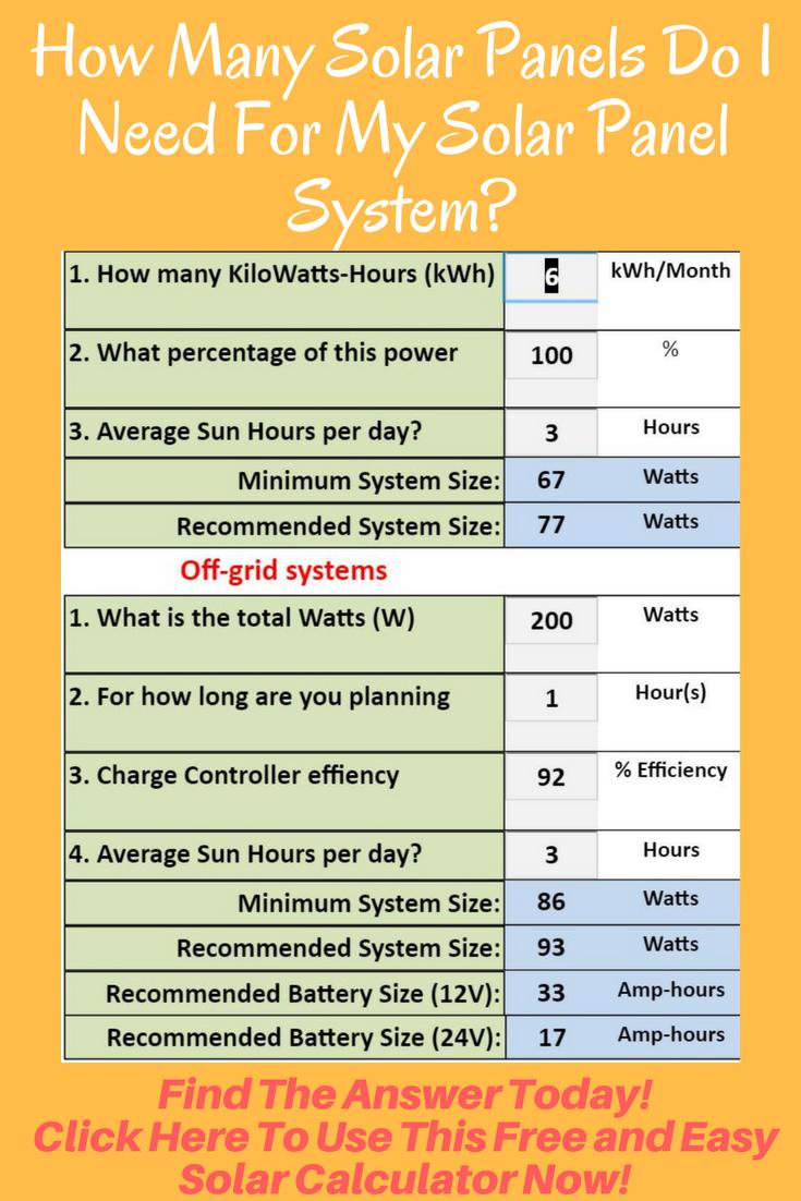 How many solar panels do i need on my home? | sunpower solar blog.