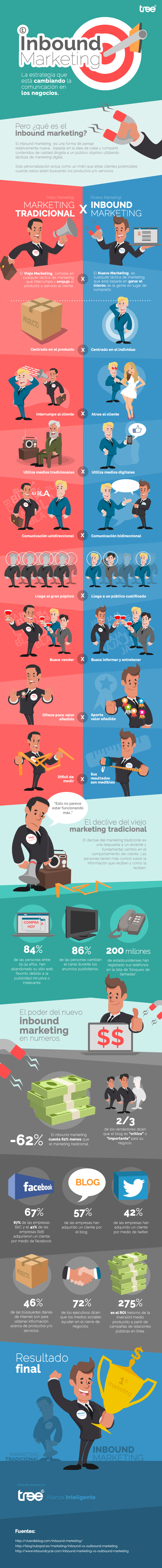 Inbound Marketing vs Marketing tradicional #infografia #infographic #marketing