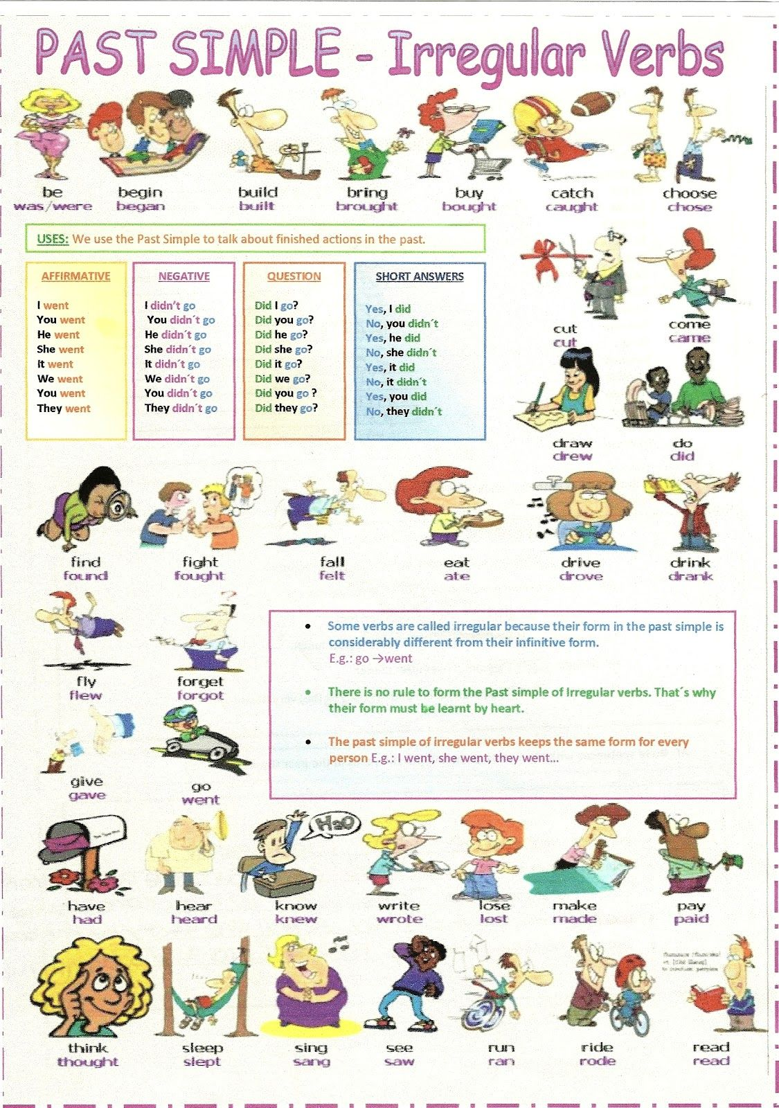 201 210 Use Irregular Verbs In Written Compositions