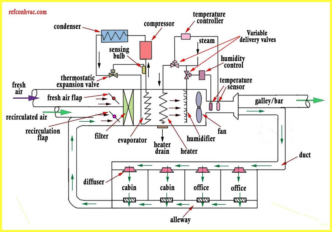 Pin By Chandrika Sivakumar On Refrigeration And Air Conditioning