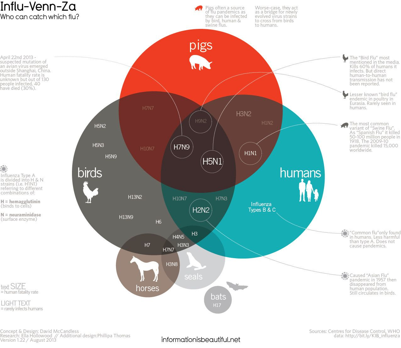 Who can catch which flu early detection and recovery human flu viruses this cleverly constructed and expertly named influ venn za chart analyses the different strains of animal and human flu viruses and t pooptronica Images