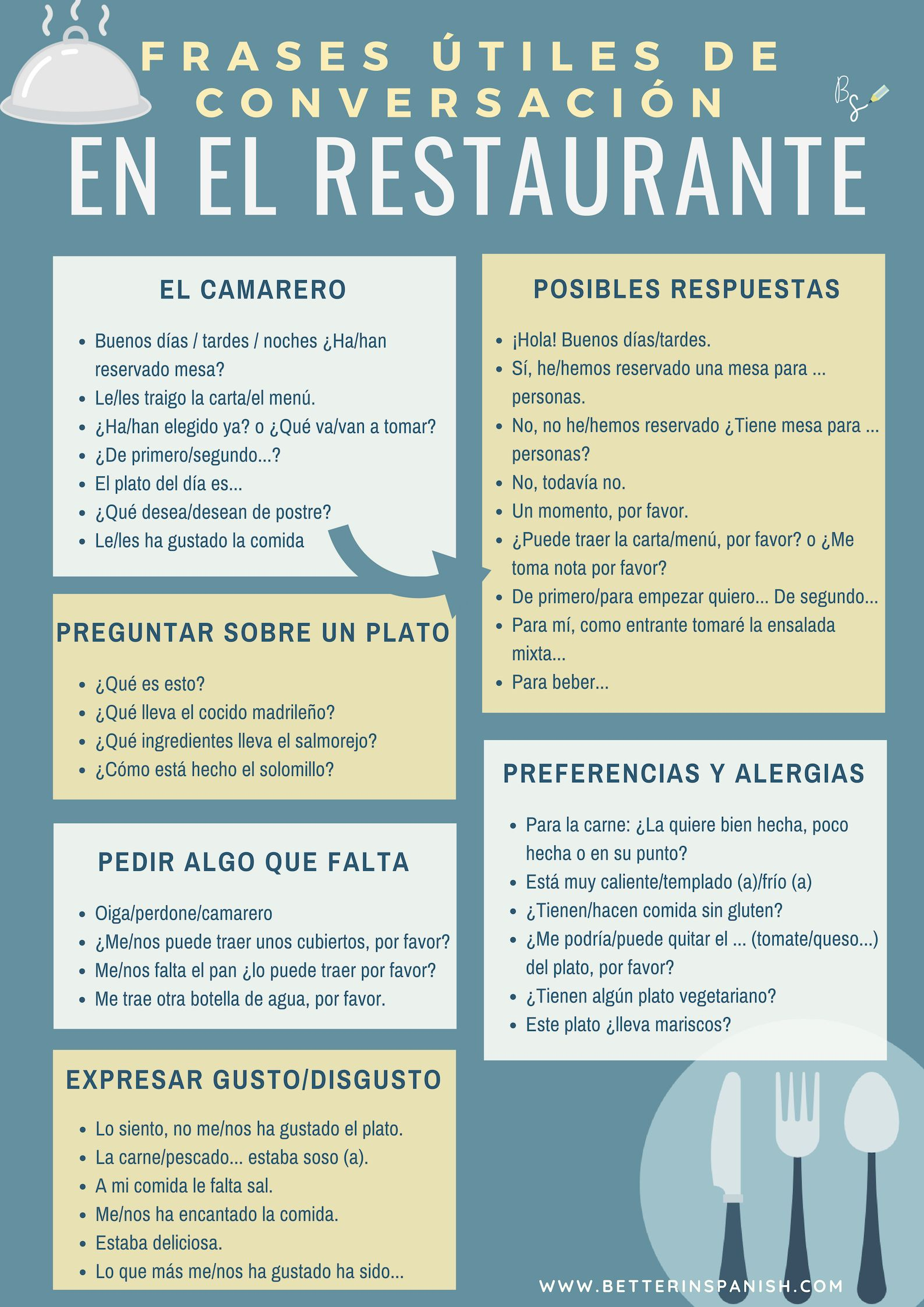 Guia De Conversacion De Espanol En El Restaurante
