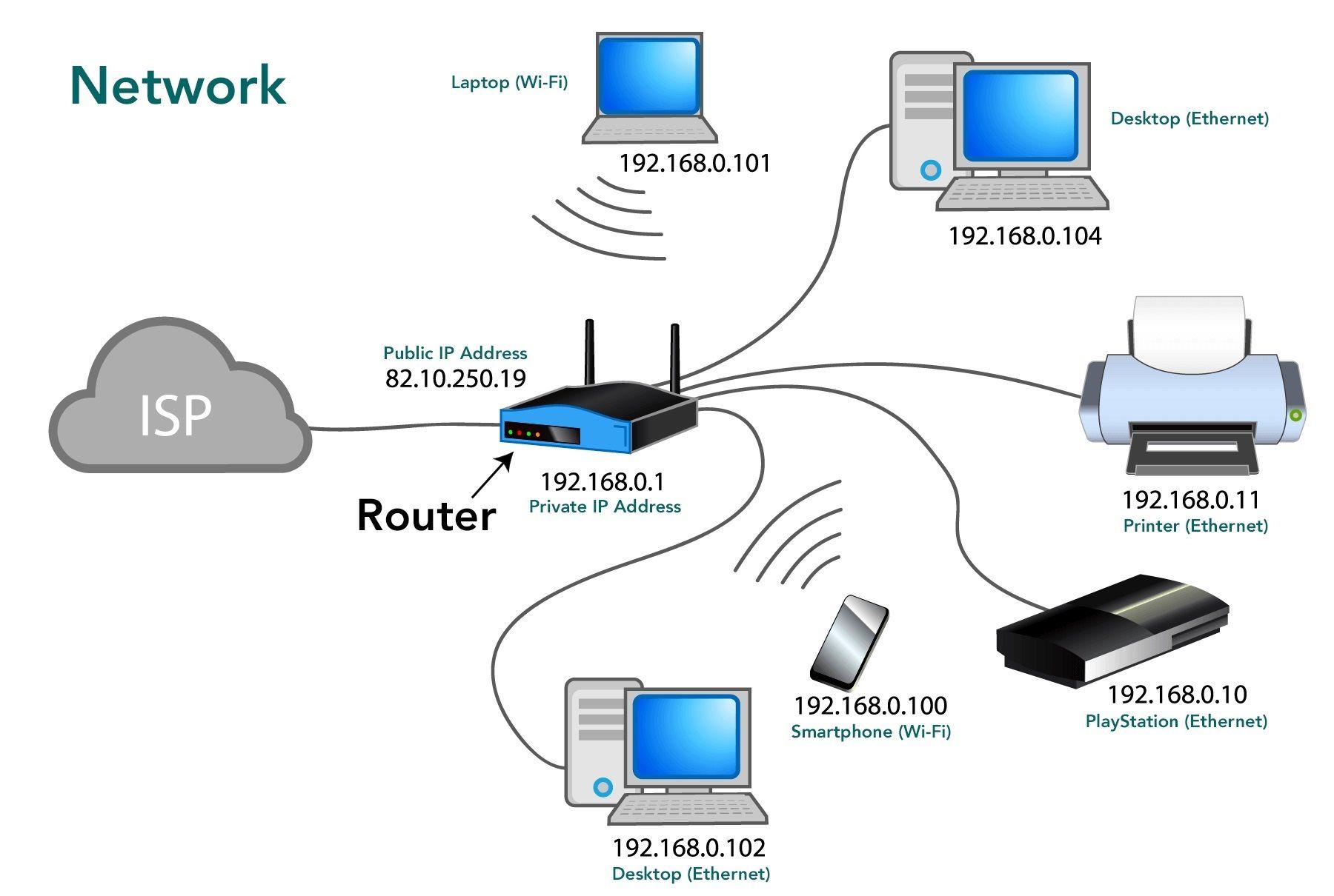 Network Definition | Computer network