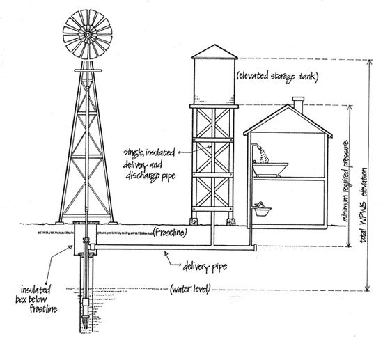 How Water Pumping Windmills Operate Off The Grid The Homestead