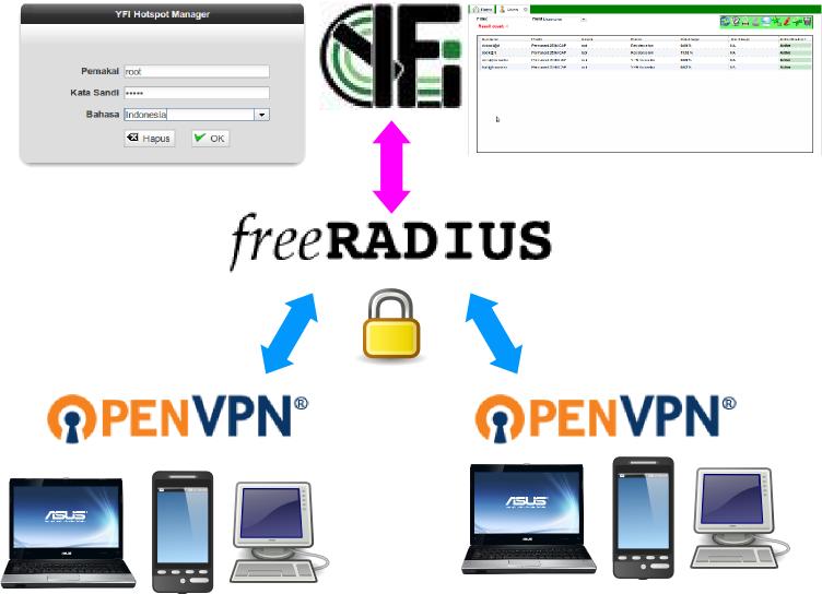 Enterprise Vpn Server Pbx Voip Linux