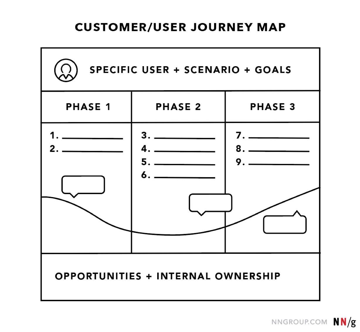 Journey Mapping 101 With Images