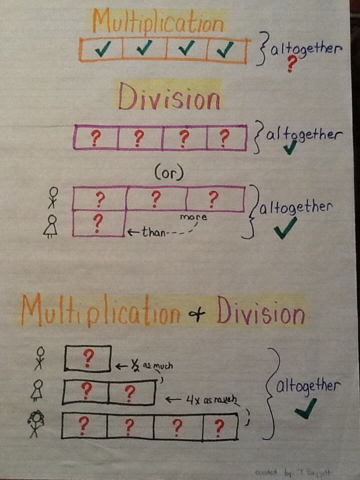 Strip Diagrams For Multiplication And Division Anchor Chart Useful With Singapore Math Too Strip Diagram Math Anchor Charts Anchor Charts