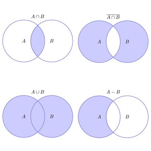 Venn Diagrams Venn Diagram Set Operations Math Tutorials