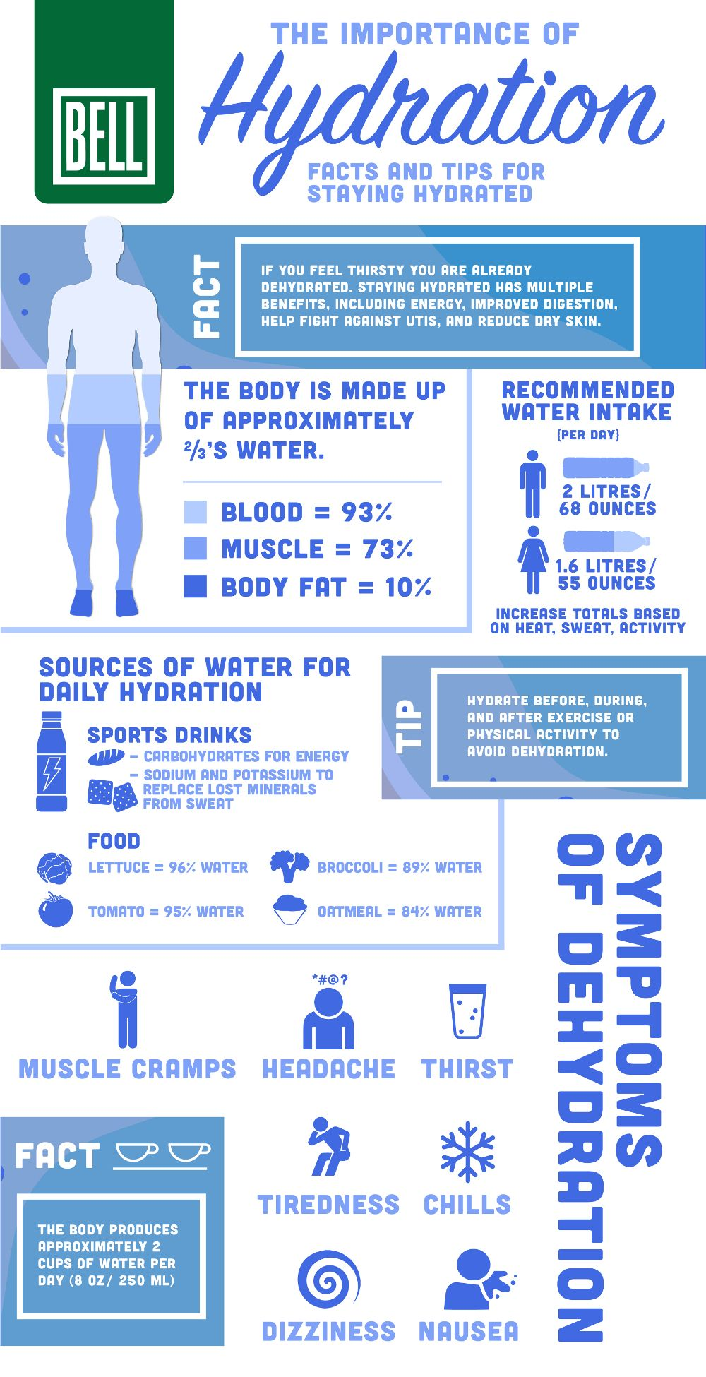 Pin By Rusila Tagitupou On Alkaline Eating Infographic Survival
