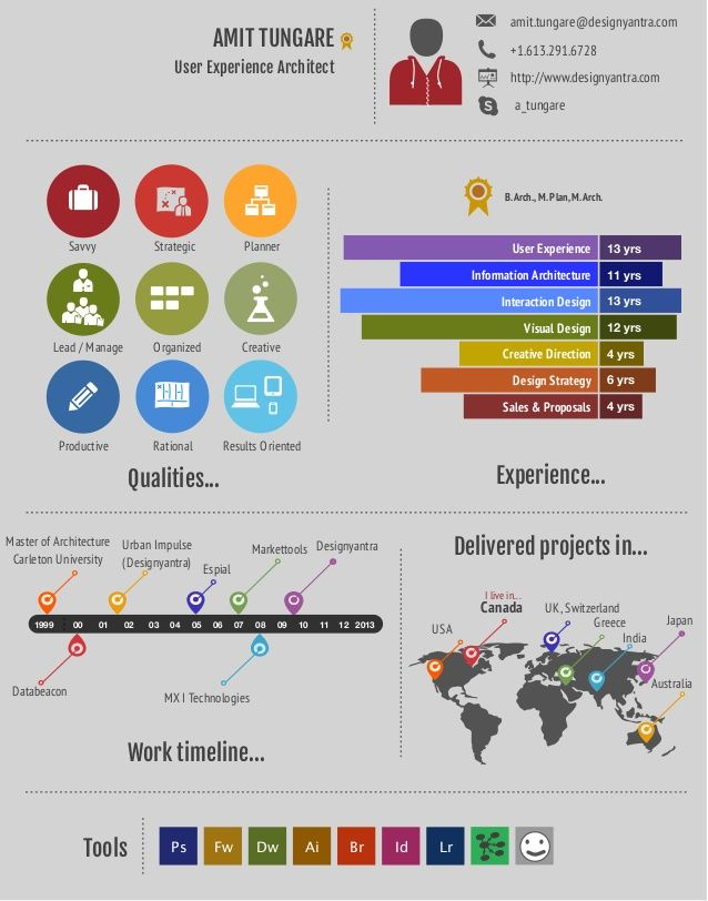 Creative Architecture Resumes Information architecture ideas - ux design resume