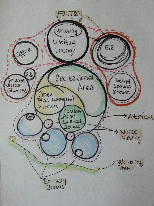Psychiatric Center Bubble Diagram Serrauludag Bubble Diagram