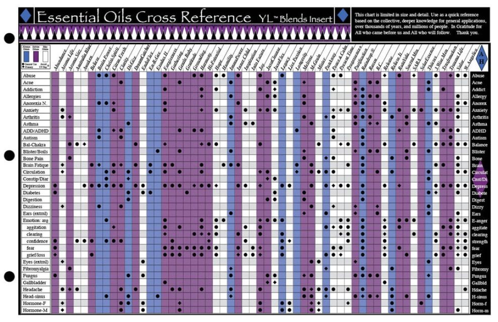 Essential Oils Cross Reference Chart is a comprehensive ...