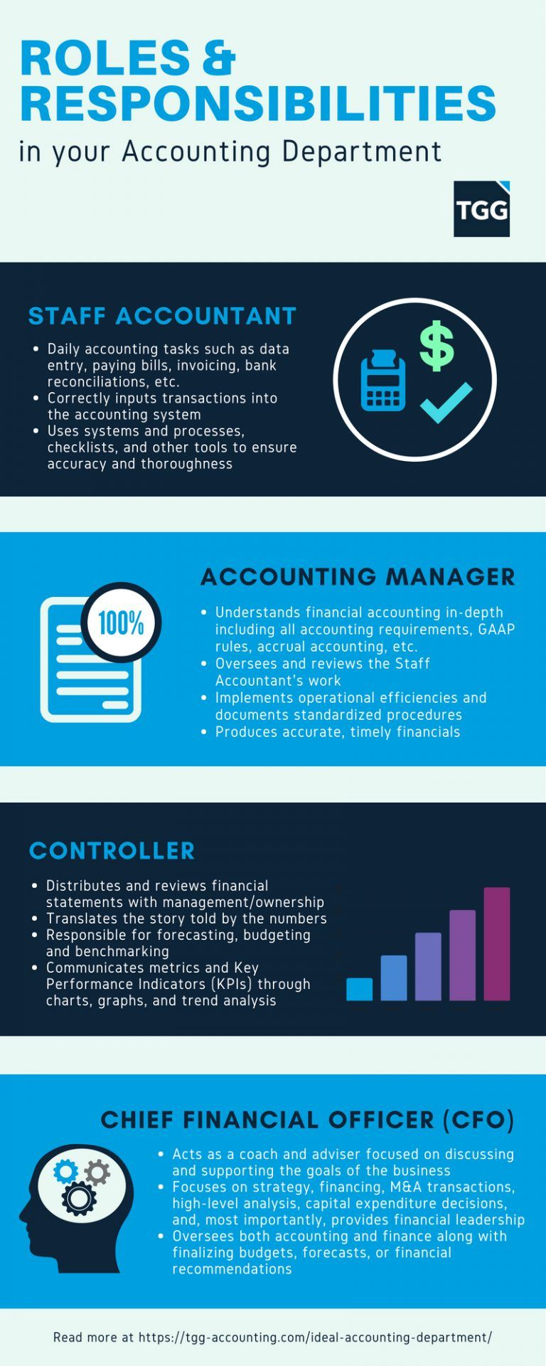 financial accounting roles and responsibilities