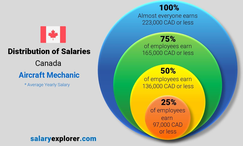Airplane Mechanic Salary In Canada di 2020 Marketing, Canada