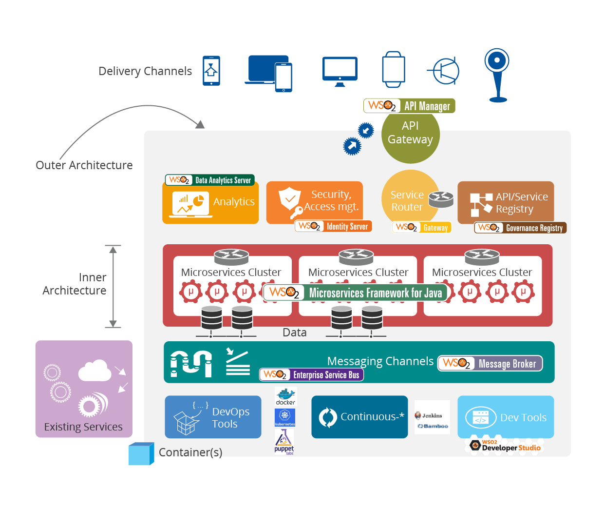 Enabling Microservice Architecture with Middleware