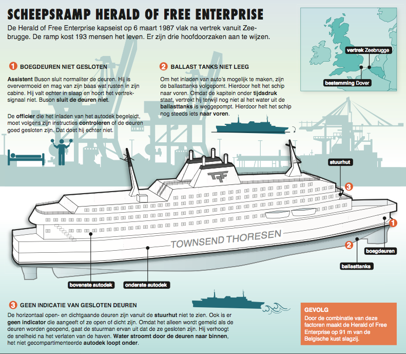 infographic laten maken, schip, ship, Herald of Free ...