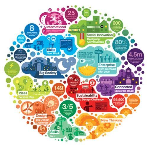 El gran poder visual de las infografías----> http://www.innovaxp.com/es/blog/el-gran-poder-visual-de-las-infografias/    #infografía