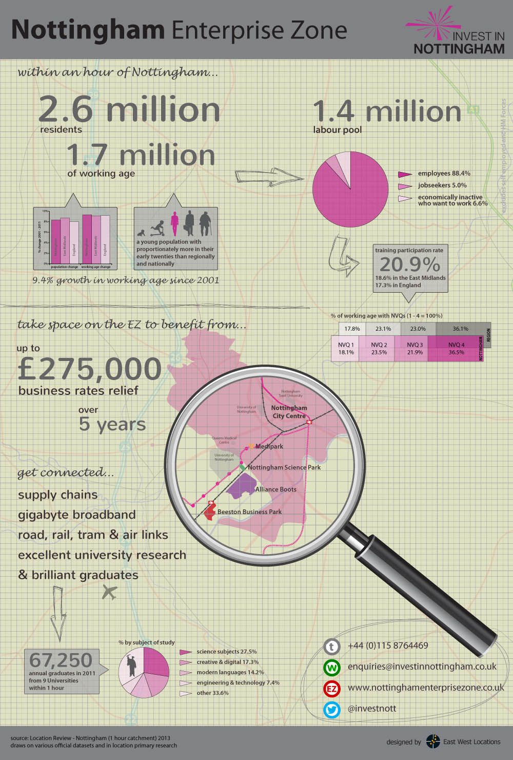 A 2013graphic Created For Invest In Nottingham To Showcase City Centre  Development Sites And Business