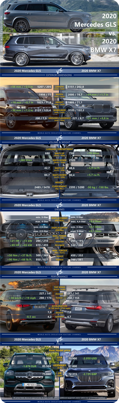 Mercedes Gls Vs Bmw X7 In 2020 Bmw X7 Bmw Suv Comparison