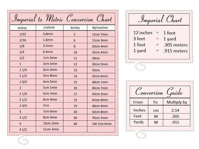 Length Measurement Conversion Yardage Of Fabric Fabric Blog