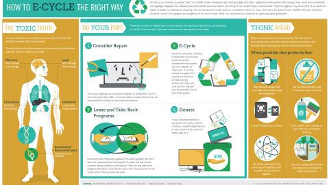 e waste infographic - http://www.wasteconnectionsmemphis.com/ | E ...