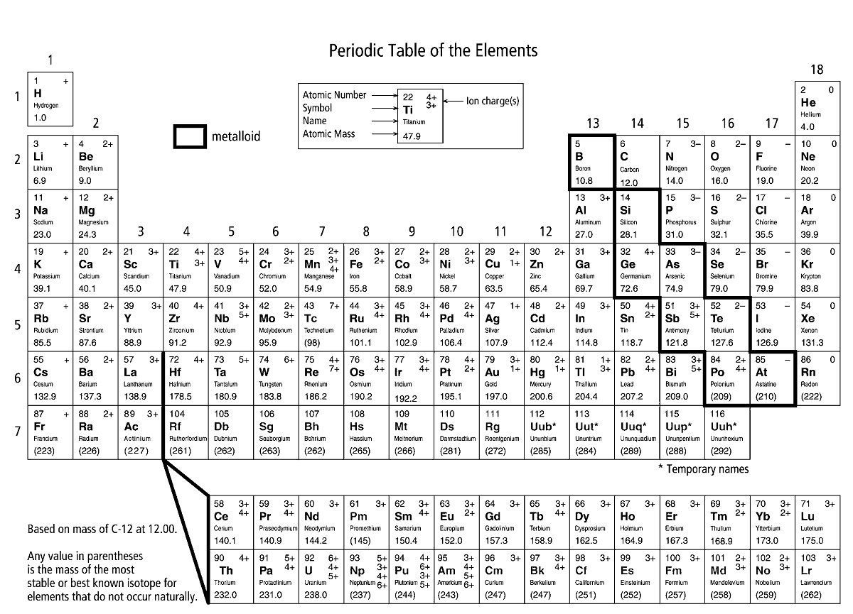 Pin By Template On Template Periodic Table Periodic Elements
