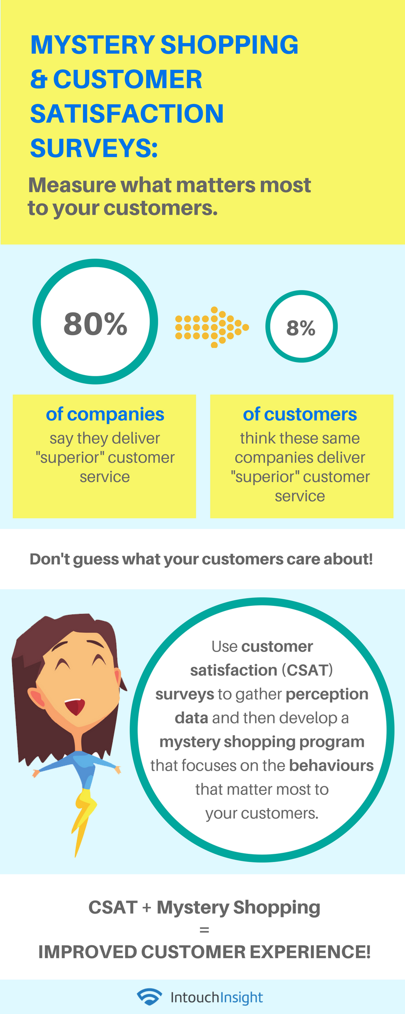 Use Mystery Shopping And Customer Satisfaction Surveys Together To