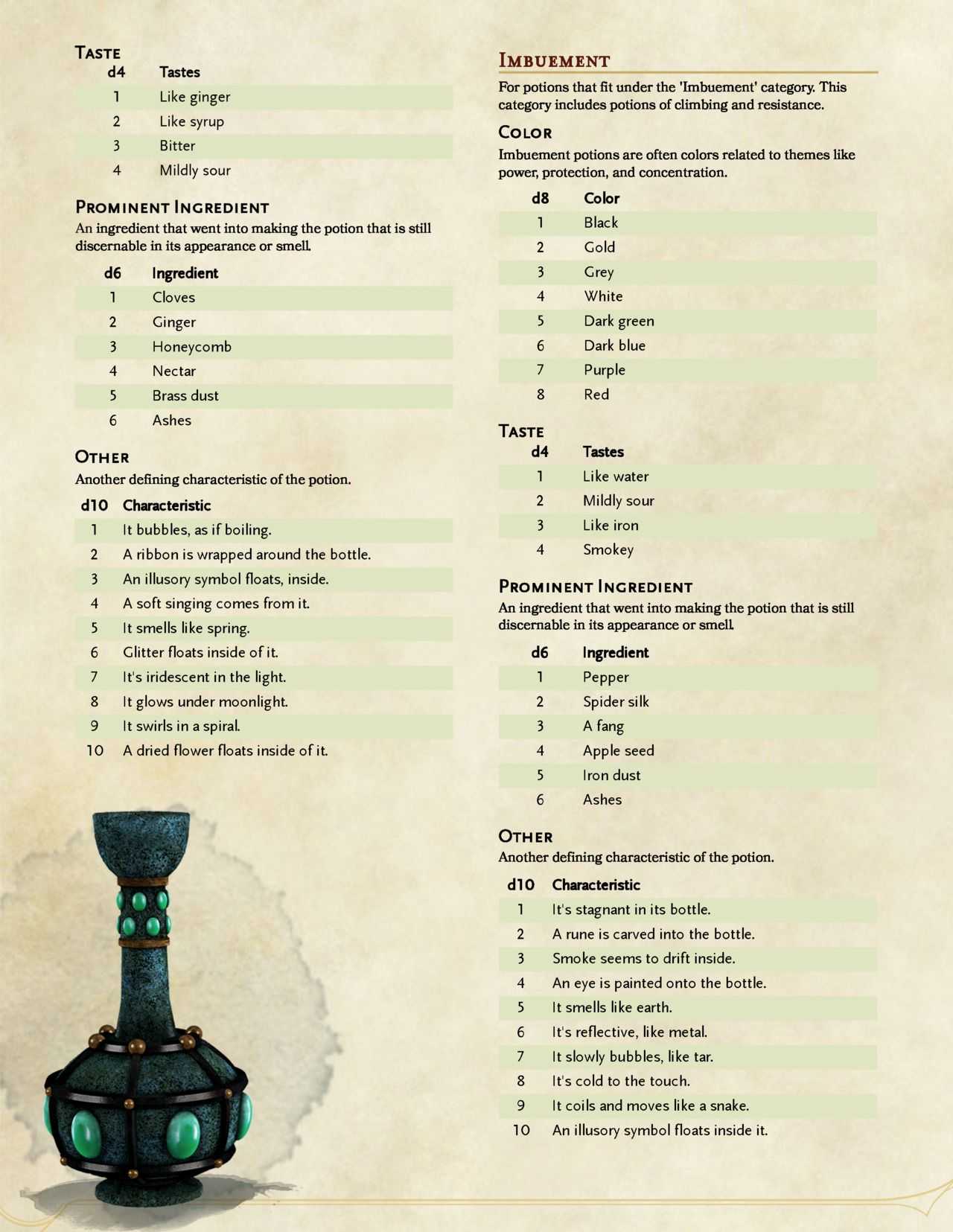 Pin by Allen Nance on Equipment, Magic and Mundane | D&d, Rolling
