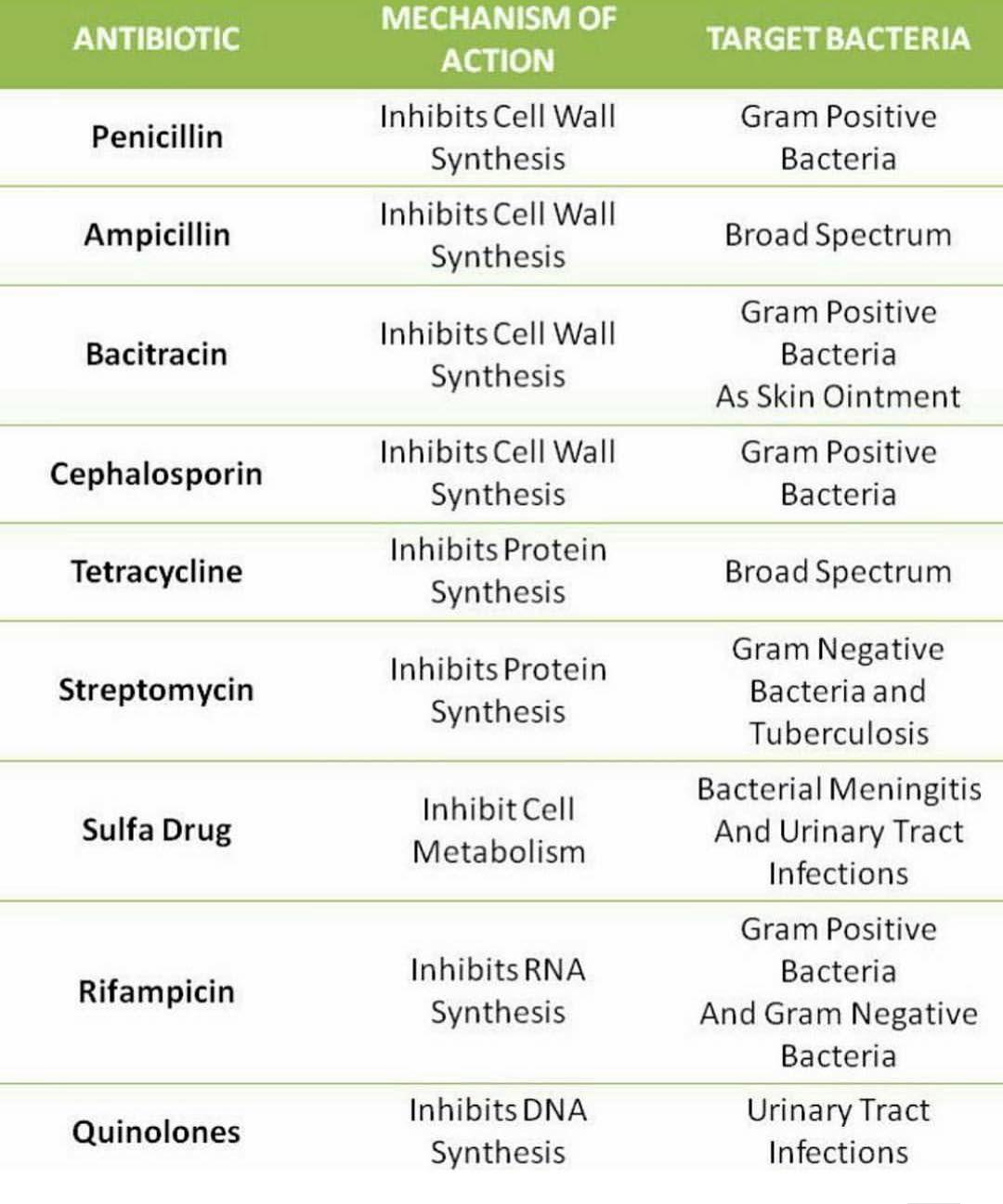 "pharma.questions on Instagram "" "" Medical mnemonics"