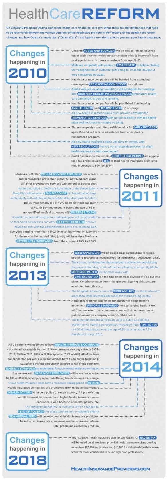 Healthcare infographic Infographic healthcare reform