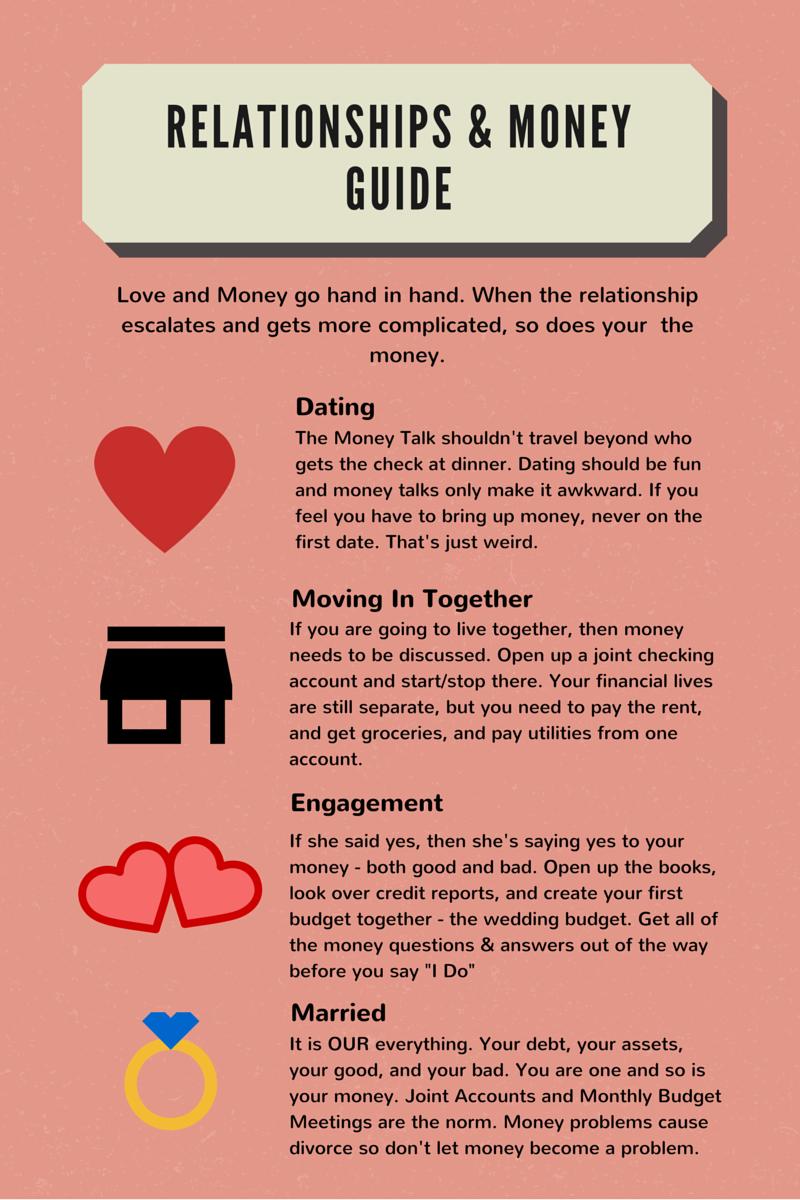 money dating relationships
