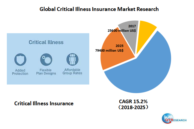 Global Critical Illness Insurance Market Size Status And Forecast