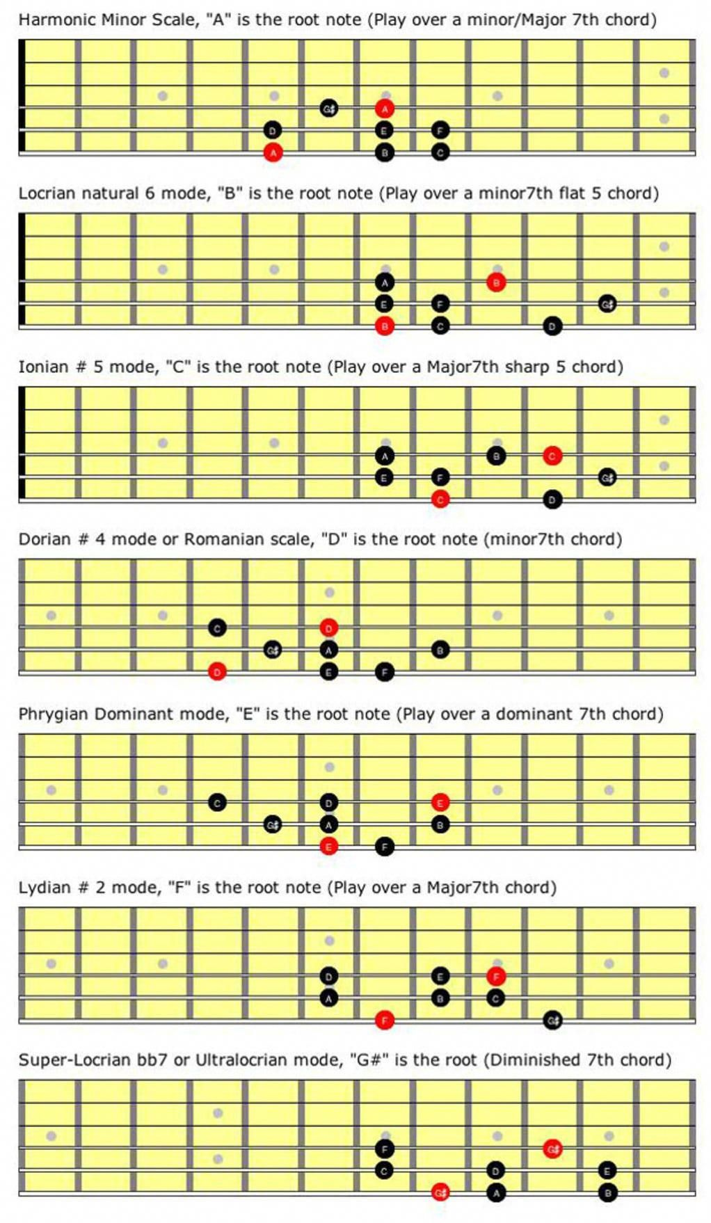 Check out great guitar scales . 9321 guitarscales Basic