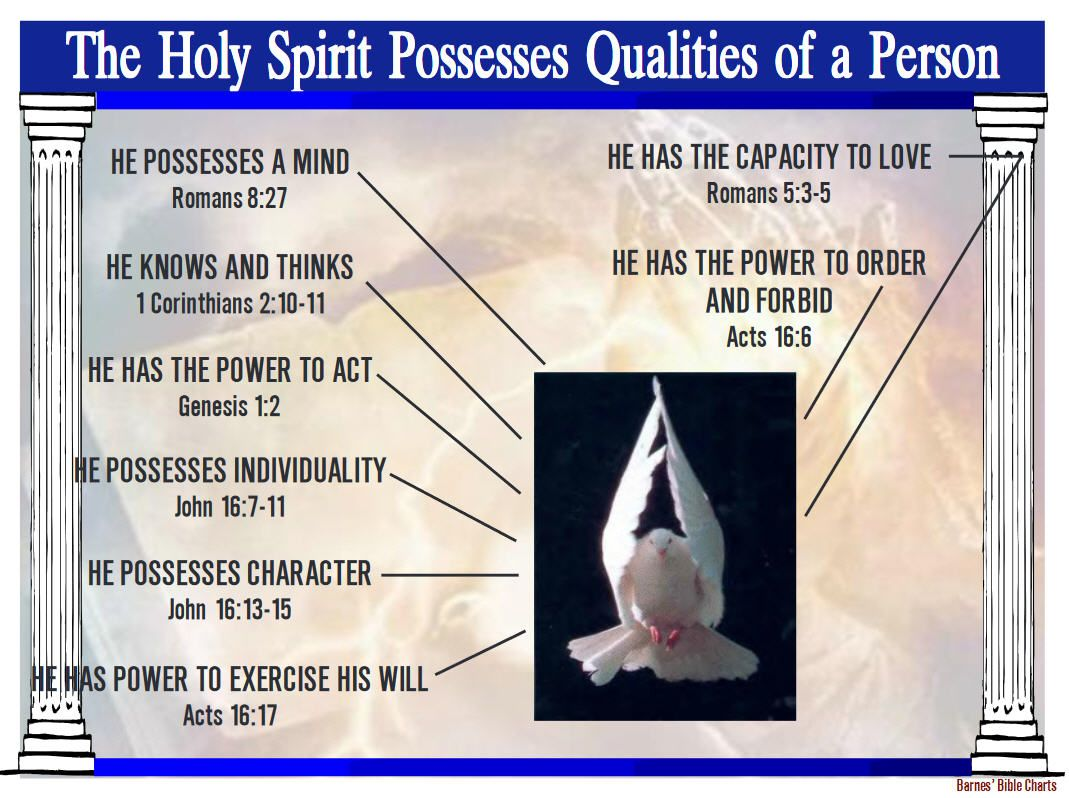 The Holy Spirit Possesses Qualities of a Person | Barnes