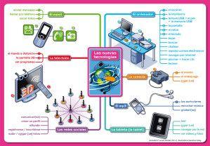 site des nouvelles technologies