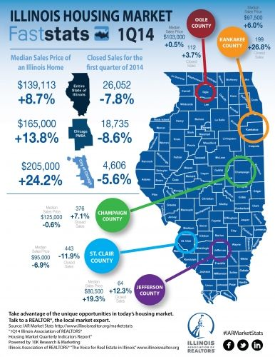 Illinois Real Estate Facts 1st Quarter 2014 Illinois Real Estate Selling Real Estate