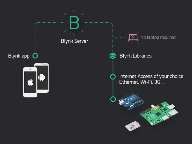 Hasil carian imej untuk Blynk Architecture