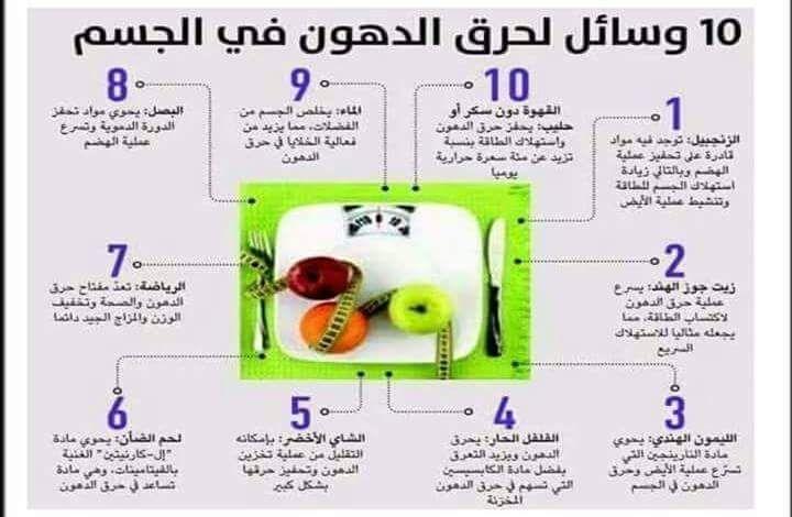 Pin By Mqi Adham On حجم الوجبات للرجيم كل 3 ساعات Health Fitness Nutrition Health Fitness Food Health Facts Food