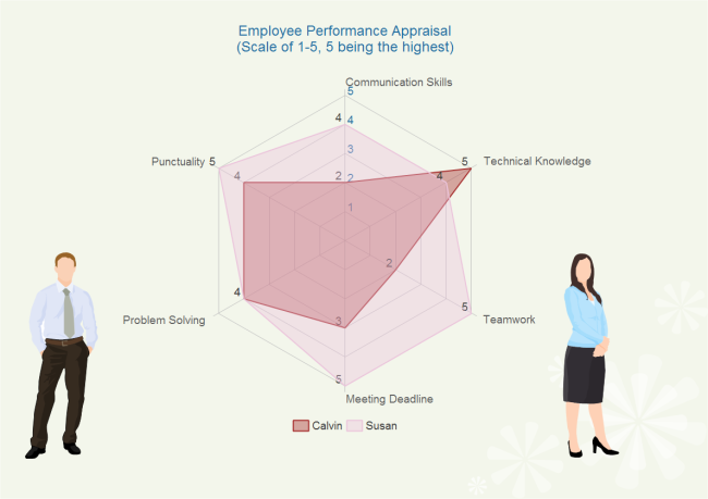 Performance Appraisal Spider Chart  Charts And Graphs