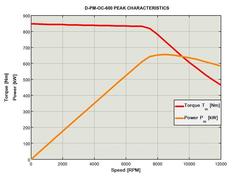 D Pm Oc 600 Characteristics Electric Cars Electricity Electric Car Conversion