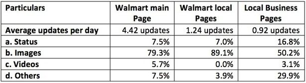 Walmart's 3,500 local Facebook pages gain just 2m fans