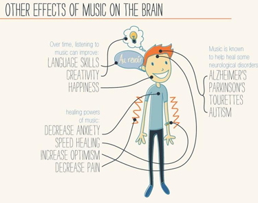 musics effects on the brain essay In recent years the effects music has on the human brain have been slowly demystified by leading neurologists music's place in modern medicine has been around, in america, since the 1940s the field is technically known as music therapy.