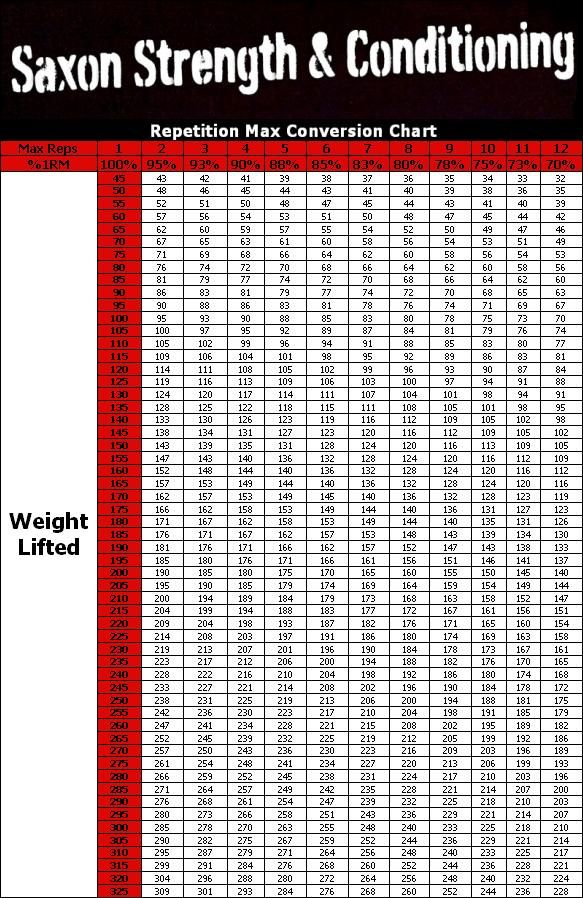 Weight lifting percentage chart ♡IRON♡ Pinterest Workout - cdc growth chart template