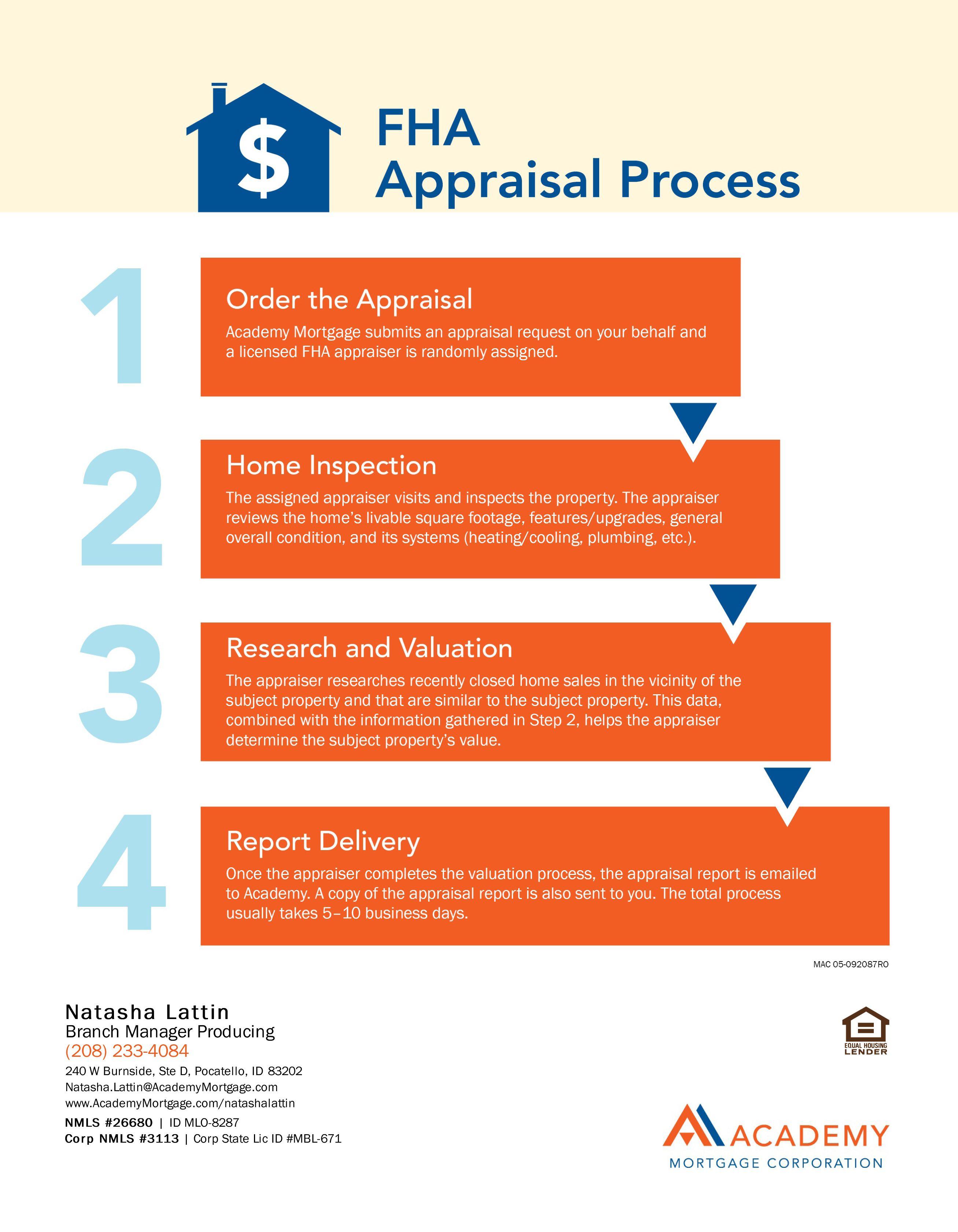 Fha appraisal process marketing images appraisal